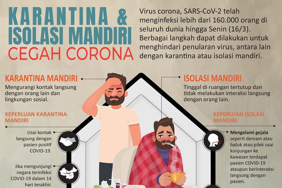 Covid-19 Indonesia Report